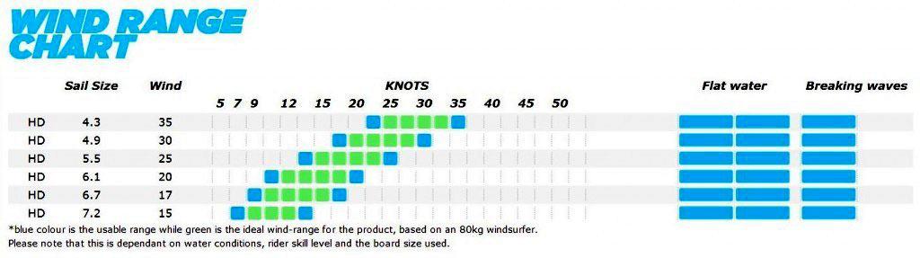 windsurf size, wind range chart