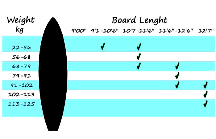 Sup Size: weight and length chart