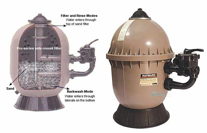 How a sand pool filter works, pros and cons