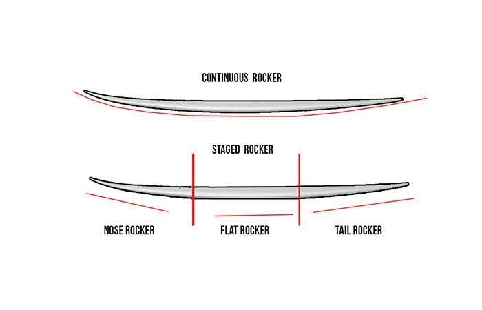 Kneeboard rocker types